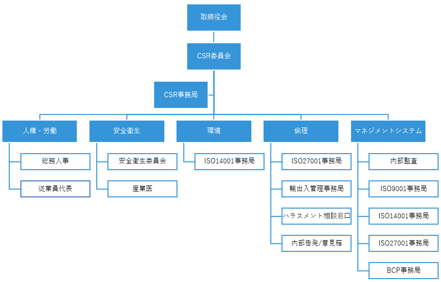 csr-chart