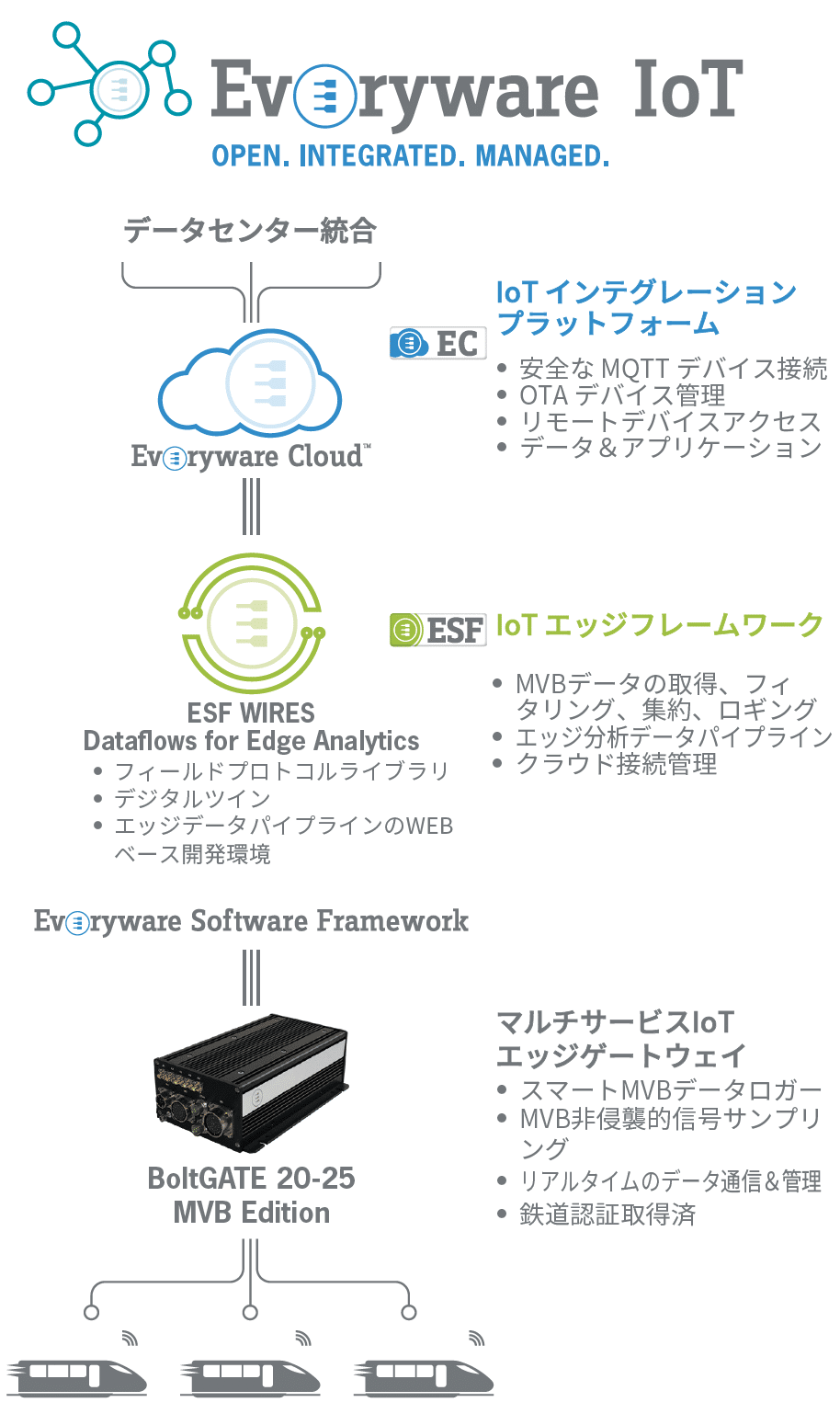 everyware-db-use-case