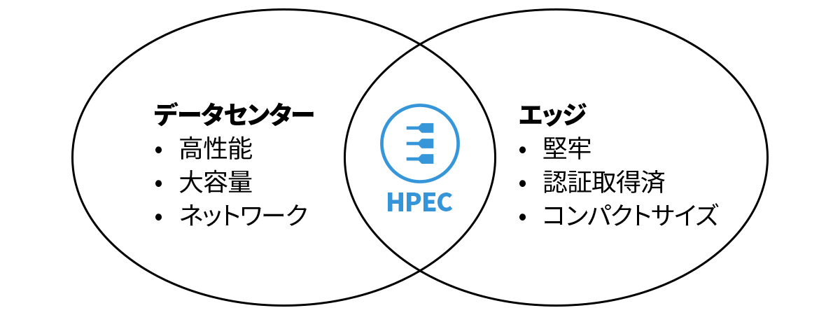 What is HPEC