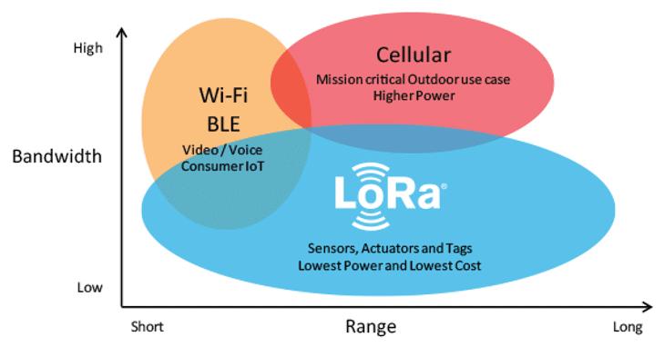 LoRa (Bandwidth - Range)