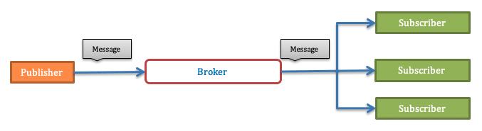 MQTT - Broker