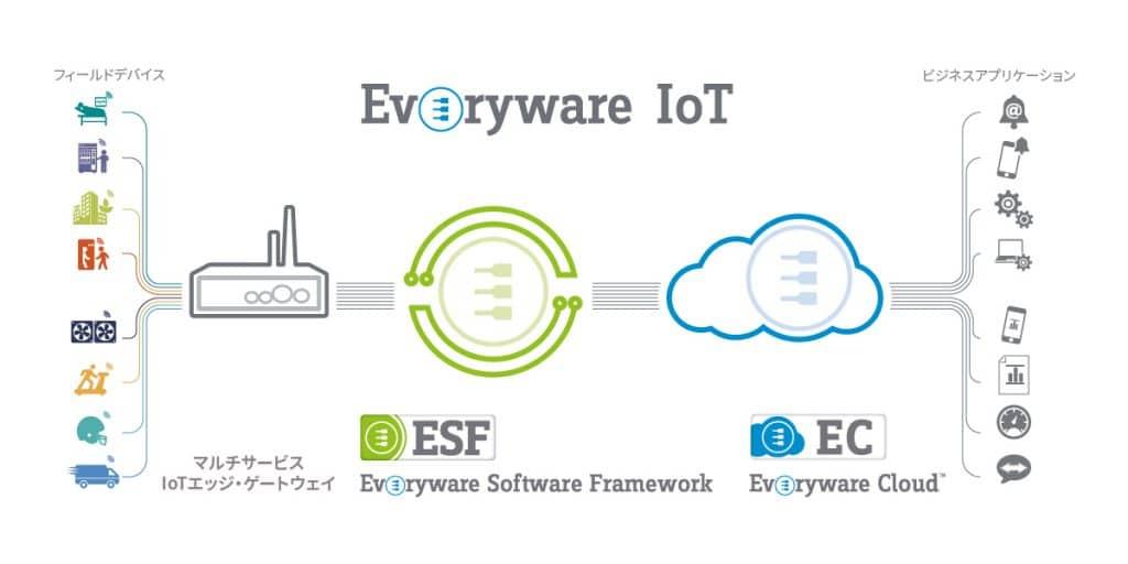 Everyware IoT (Tree)