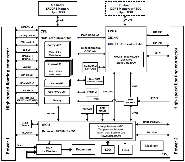 CATO Diagram