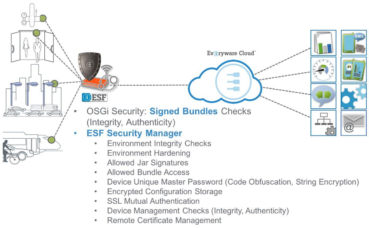 ESF OSGi Security