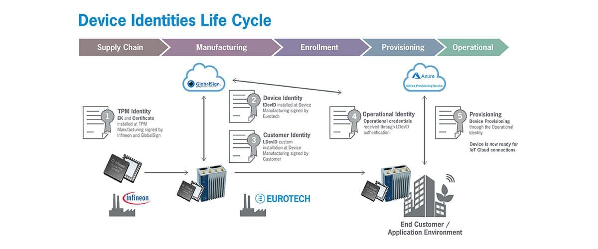 Eurotech Chain of Trust