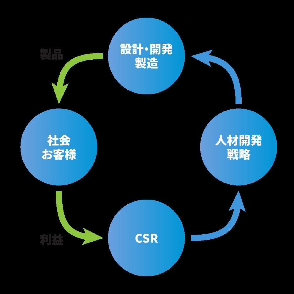 Advanet CSR